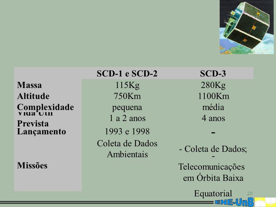 20 - Telecomunicações em Órbita Baixa Equatorial - Coleta de Dados; Coleta de Dados Ambientais Missões - 1993 e 1998Lançamento 4 anos1 a 2 anos Vida Ú