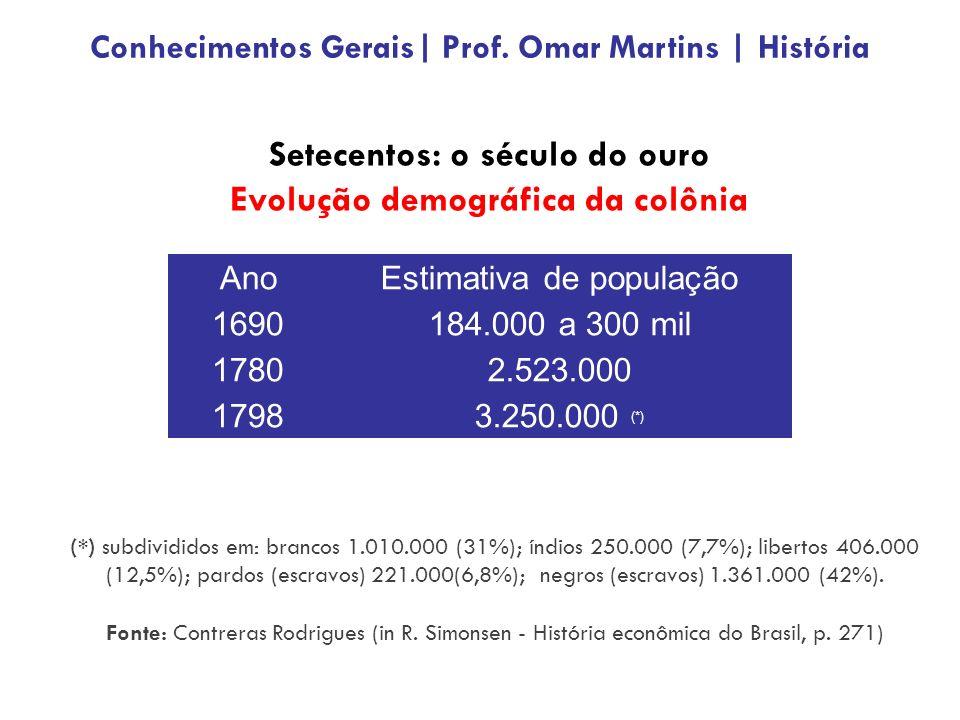 Setecentos: o século do ouro Evolução demográfica da colônia AnoEstimativa de população 1690184.000 a 300 mil 17802.523.000 17983.250.000 (*) (*) subdivididos em: brancos 1.010.000 (31%); índios 250.000 (7,7%); libertos 406.000 (12,5%); pardos (escravos) 221.000(6,8%); negros (escravos) 1.361.000 (42%).