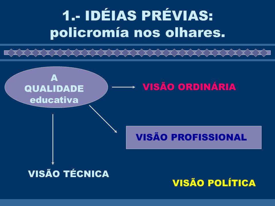 1.- IDÉIAS PRÉVIAS: policromía nos olhares. A QUALIDADE educativa VISÃO ORDINÁRIA VISÃO PROFISSIONAL VISÃO TÉCNICA VISÃO POLÍTICA