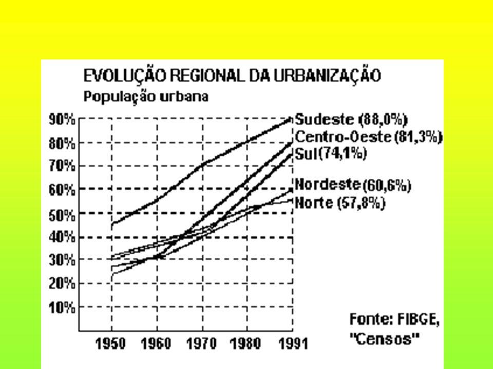O Censo de 2000 (IBGE) mostra uma população predominantemente urbana no Brasil, que denota uma nova forma de migração interna a pendular/diário considerado um movimento urbano- urbano do tipo intra-regional.