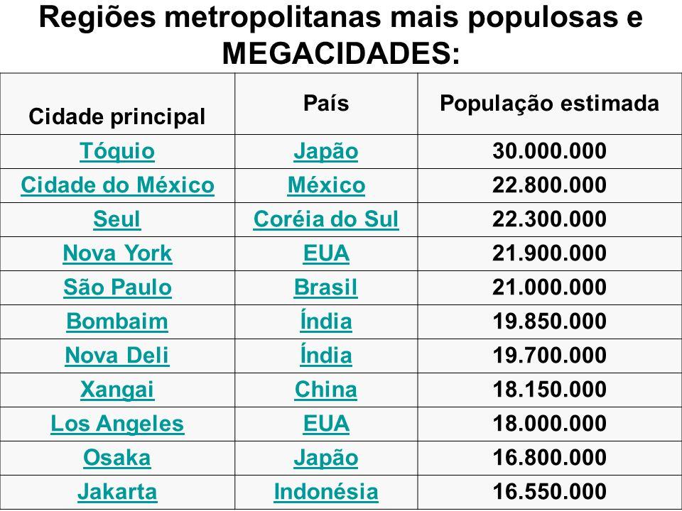 Regiões metropolitanas mais populosas e MEGACIDADES: Cidade principal PaísPopulação estimada TóquioJapão30.000.000 Cidade do MéxicoMéxico22.800.000 Se