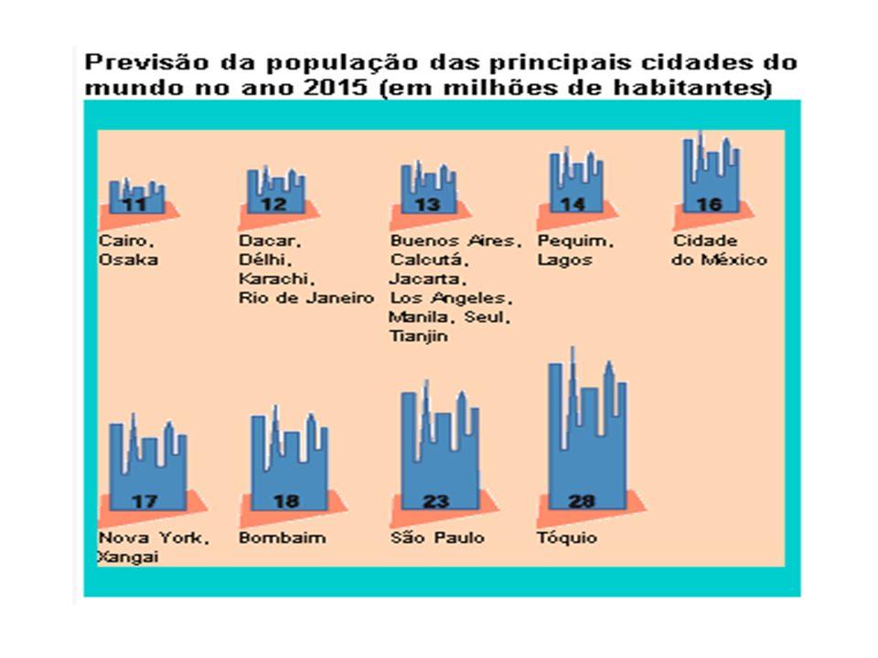 Fonte: Folha de S.Paulo. São Paulo, 2 maio 1999. Caderno Especial Ano 2000: cidades, p. 7.