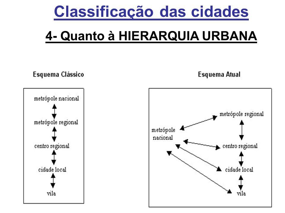 Classificação das cidades 4- Quanto à HIERARQUIA URBANA