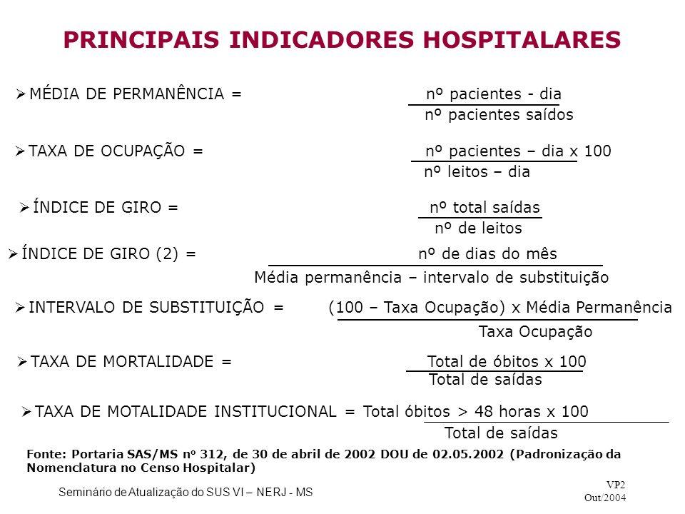 Seminário de Atualização do SUS VI – NERJ - MS VP2 Out/2004 PRINCIPAIS INDICADORES HOSPITALARES INTERVALO DE SUBSTITUIÇÃO = (100 – Taxa Ocupação) x Mé