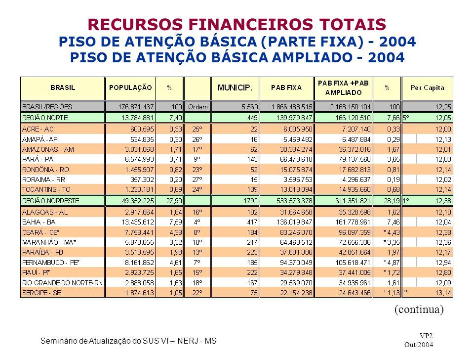 Seminário de Atualização do SUS VI – NERJ - MS VP2 Out/2004 RECURSOS FINANCEIROS TOTAIS PISO DE ATENÇÃO BÁSICA (PARTE FIXA) - 2004 PISO DE ATENÇÃO BÁS