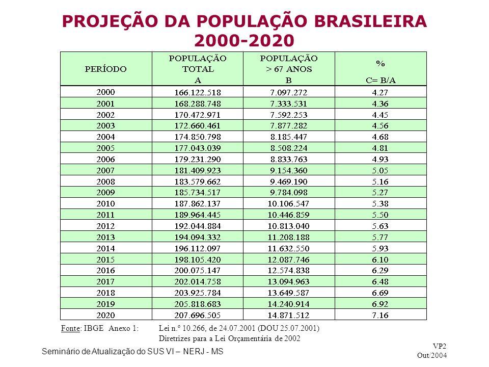 Seminário de Atualização do SUS VI – NERJ - MS VP2 Out/2004 PROJEÇÃO DA POPULAÇÃO BRASILEIRA 2000-2020 Fonte: IBGE Anexo 1:Lei n.º 10.266, de 24.07.20