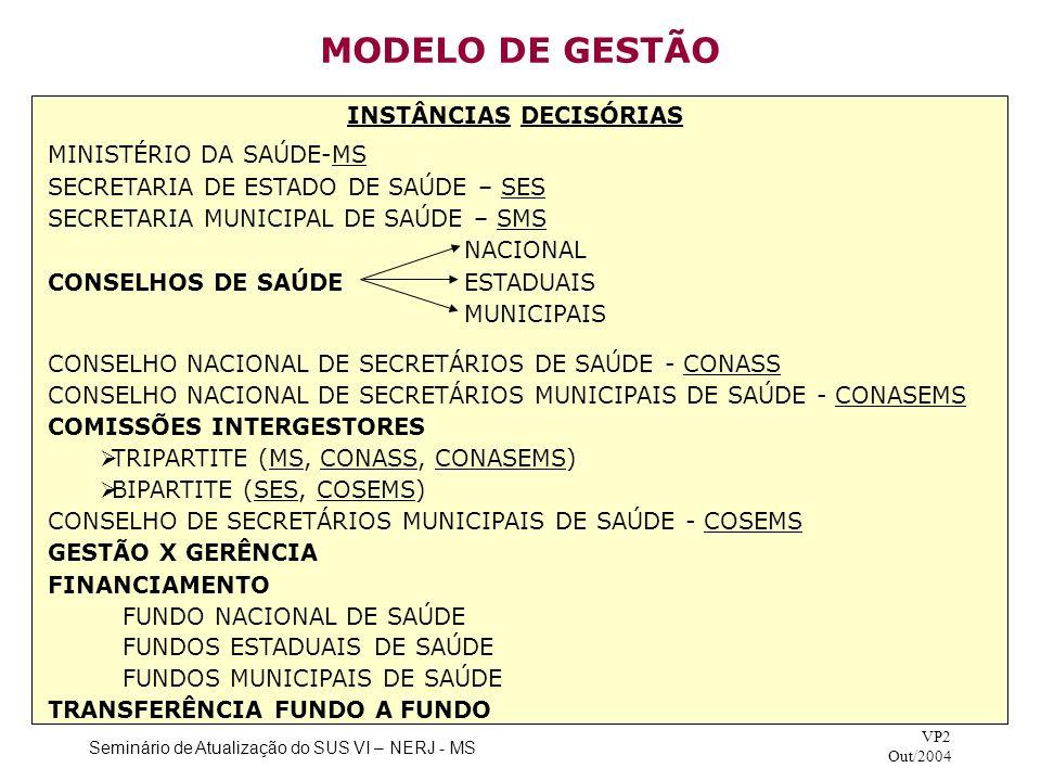 Seminário de Atualização do SUS VI – NERJ - MS VP2 Out/2004 MODELO DE GESTÃO PLANEJAMENTO – PLANOS DE SAÚDE - AGENDAS DE SAÚDE PROGRAMAÇÃO PACTUADA E INTEGRADA – PPI PLANO DIRETOR DE REGIONALIZAÇÃO/PLANO DIRETOR DE INVESTIMENTOS -MUNICÍPIO–SEDE -MUNICÍPIO-PÓLO CONTROLE, AVALIAÇÃO E AUDITORIA – SISTEMA NACIONAL DE AUDITORIA - SNA - INTERNO – CONTROLADORIA GERAL DA UNIÃO CONTROLADORIAS ESTADUAIS E MUNICIPAIS - EXTERNO – TRIBUNAIS DE CONTAS MINISTÉRIO PÚBLICO FEDERAL E ESTADUAL CONDIÇÕES DE GESTÃO ESTADOS MUNICÍPIOS PLENA DA ATENÇÃO BÁSICA PLENA DE ATENÇÃO BÁSICA AMPLIADA – GPABA PLENA DO SISTEMA MUNICIPAL AVANÇADA DO SISTEMA ESTADUAL PLENA DO SISTEMA ESTADUAL