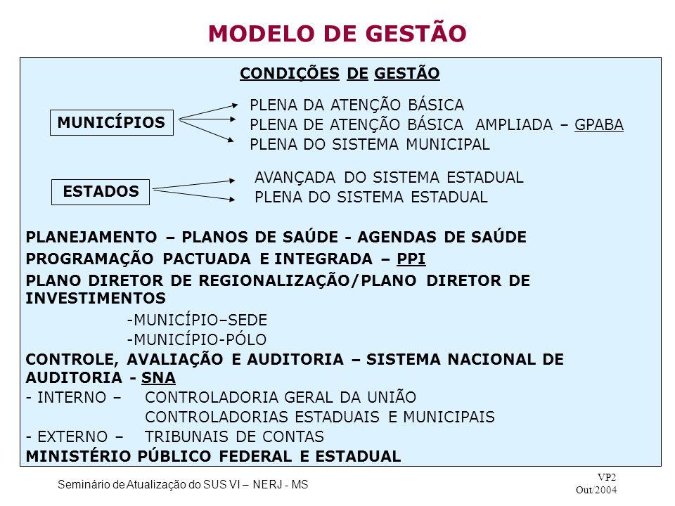 Seminário de Atualização do SUS VI – NERJ - MS VP2 Out/2004 MODELO DE GESTÃO PLANEJAMENTO – PLANOS DE SAÚDE - AGENDAS DE SAÚDE PROGRAMAÇÃO PACTUADA E