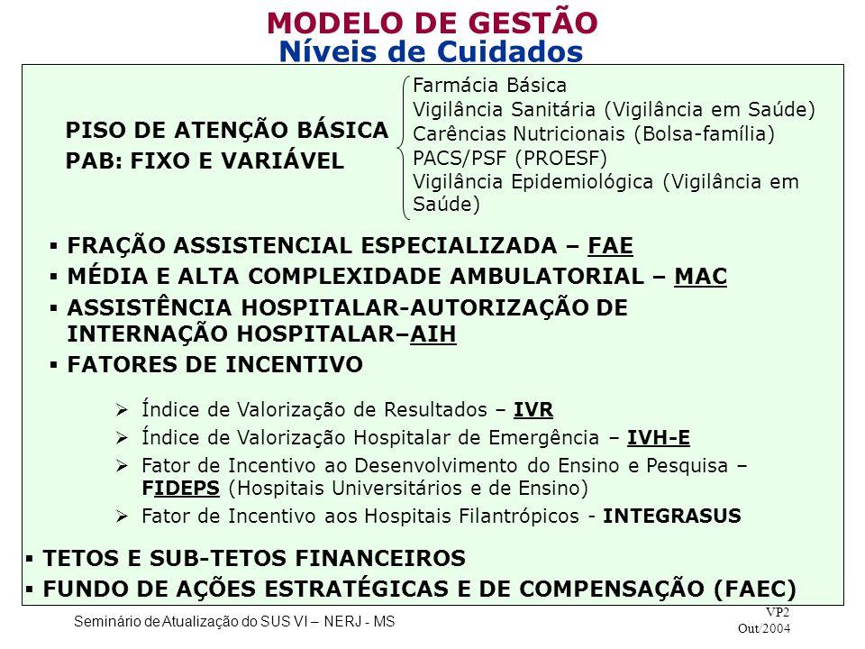 Seminário de Atualização do SUS VI – NERJ - MS VP2 Out/2004 MODELO DE GESTÃO Níveis de Cuidados Índice de Valorização de Resultados – IVR Índice de Va