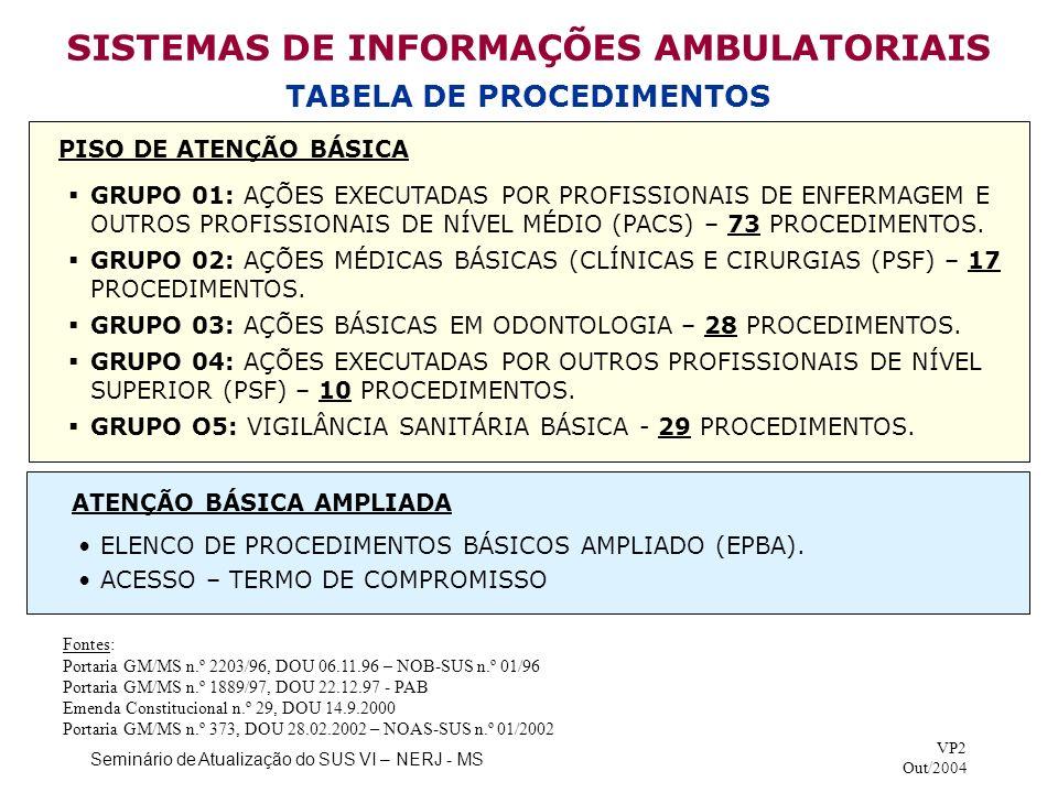 Seminário de Atualização do SUS VI – NERJ - MS VP2 Out/2004 RECURSOS FINANCEIROS TOTAIS PISO DE ATENÇÃO BÁSICA (PARTE FIXA) - 2004 PISO DE ATENÇÃO BÁSICA AMPLIADO – 2004 (continuação) Fontes: Resolução n.º 2, IBGE (25.08.2003) - População Estimada (DOU 30.08.2003) Portaria GM/MS n.º 979, 24.05.2004 (DOU 25.05.2004, Seção 1, pág.