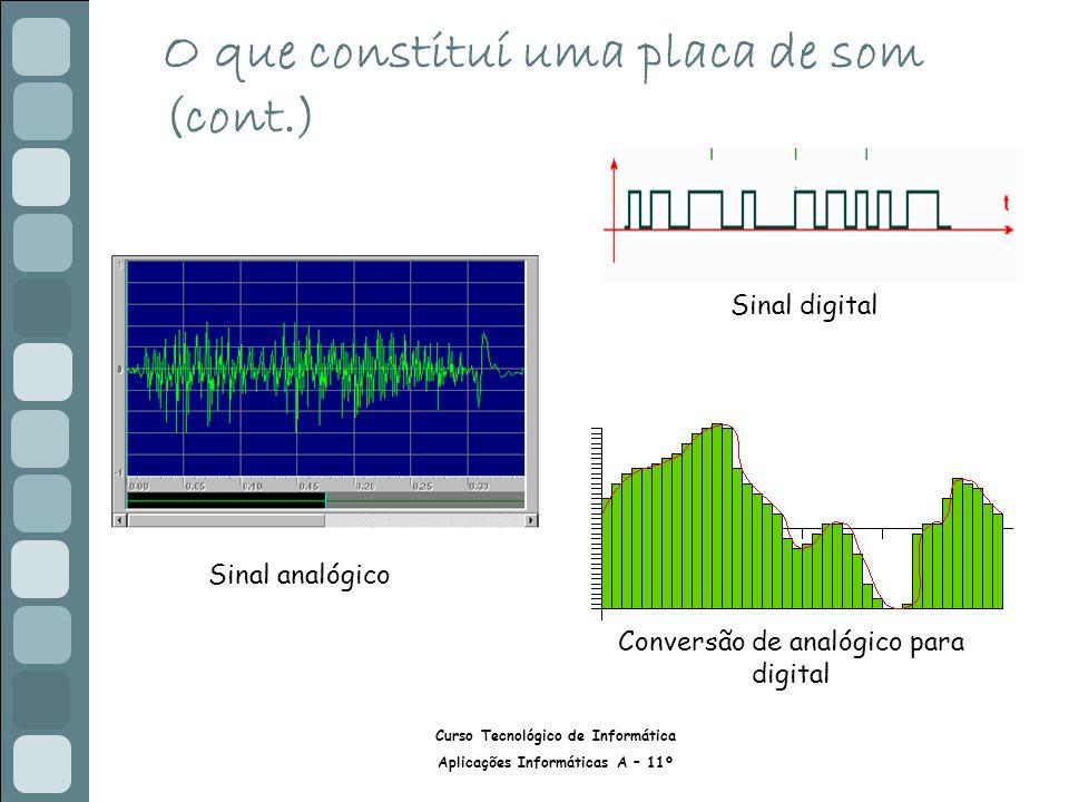 Curso Tecnológico de Informática Aplicações Informáticas A – 11º O que constituí uma placa de som (cont.) Sinal analógico Sinal digital Conversão de analógico para digital