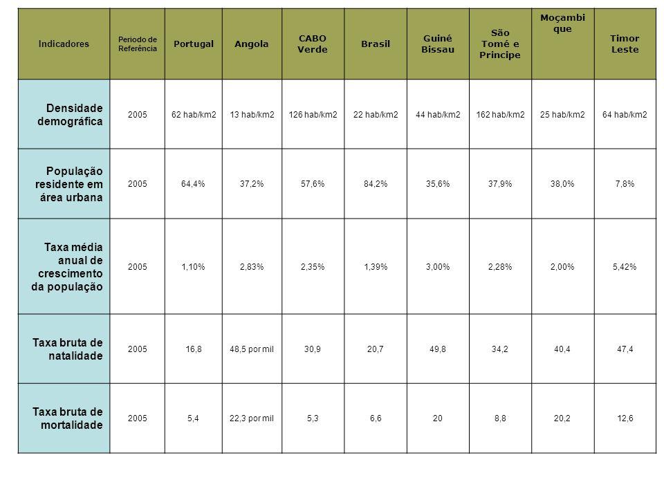 Indicadores Periodo de Referência Portugal Angola CABO Verde Brasil Guiné Bissau São Tomé e Principe Moçambi que Timor Leste Densidade demográfica 200562 hab/km213 hab/km2126 hab/km222 hab/km244 hab/km2162 hab/km225 hab/km264 hab/km2 População residente em área urbana 200564,4%37,2%57,6%84,2%35,6%37,9%38,0%7,8% Taxa média anual de crescimento da população 20051,10%2,83%2,35%1,39%3,00%2,28%2,00%5,42% Taxa bruta de natalidade 200516,848,5 por mil30,920,749,834,240,447,4 Taxa bruta de mortalidade 20055,422,3 por mil5,36,6208,820,212,6