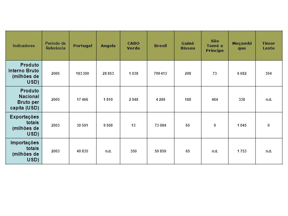 Indicadores Periodo de Referência PortugalAngola CABO Verde Brasil Guiné Bissau São Tomé e Principe Moçambi que Timor Leste Produto Interno Bruto (milhões de USD) 2005183 30028 8531 038799 413298736 682354 Produto Nacional Bruto per capita (USD) 200517 4661 8102 0484 289188464338n.d.