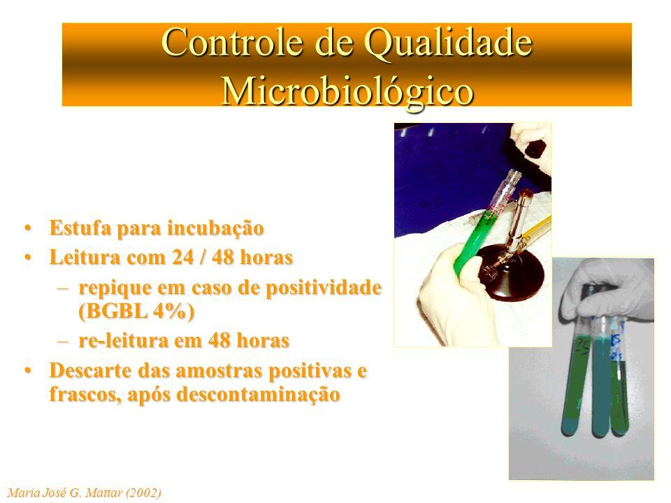 Controle de Qualidade Microbiológico Estufa para incubaçãoEstufa para incubação Leitura com 24 / 48 horasLeitura com 24 / 48 horas –repique em caso de