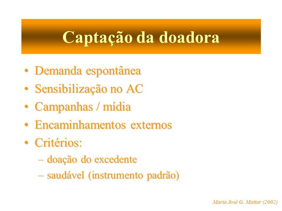 Captação da doadora Demanda espontâneaDemanda espontânea Sensibilização no ACSensibilização no AC Campanhas / mídiaCampanhas / mídia Encaminhamentos e