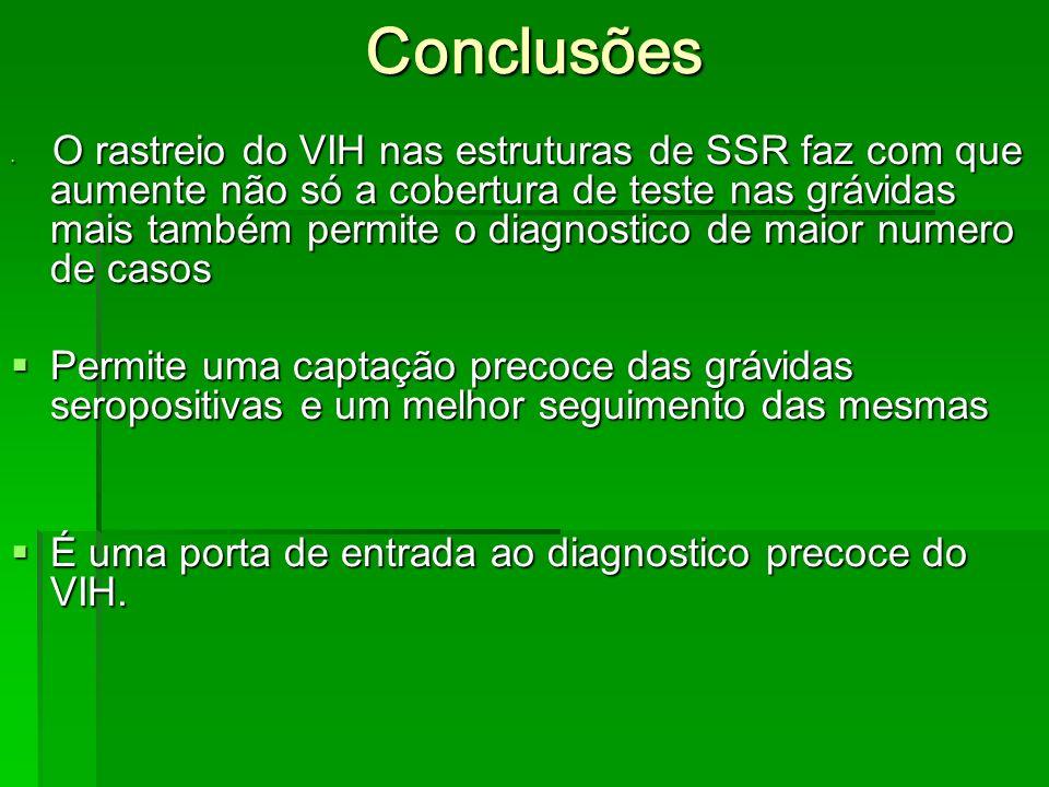 Conclusões O rastreio do VIH nas estruturas de SSR faz com que aumente não só a cobertura de teste nas grávidas mais também permite o diagnostico de m