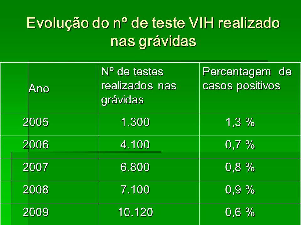 Evolução do nº de teste VIH realizado nas grávidas Ano Ano Nº de testes realizados nas grávidas Percentagem de casos positivos 2005 2005 1.300 1.300 1,3 % 1,3 % 2006 2006 4.100 4.100 0,7 % 0,7 % 2007 2007 6.800 6.800 0,8 % 0,8 % 2008 2008 7.100 7.100 0,9 % 0,9 % 2009 2009 10.120 10.120 0,6 % 0,6 %