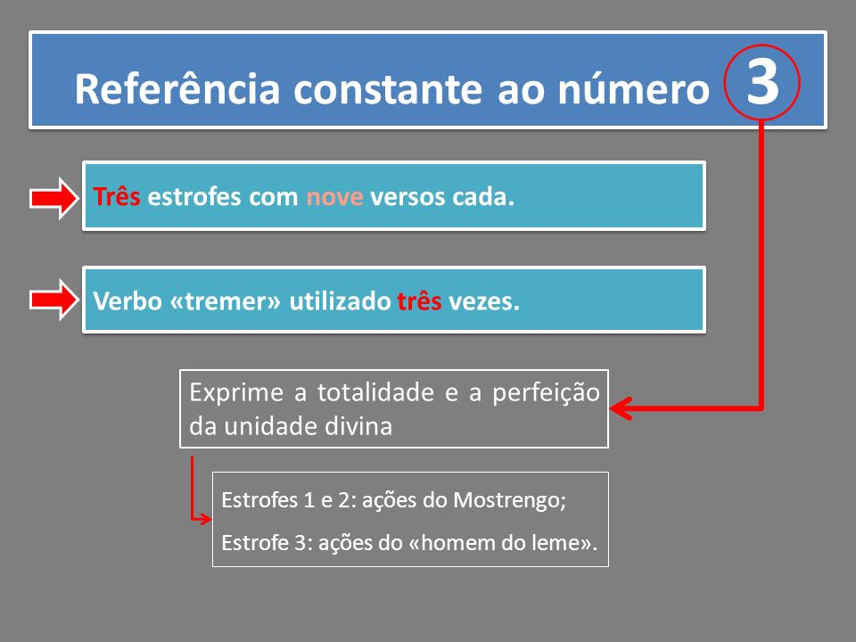 Referência constante ao número 3 Três estrofes com nove versos cada. Verbo «tremer» utilizado três vezes. Exprime a totalidade e a perfeição da unidad