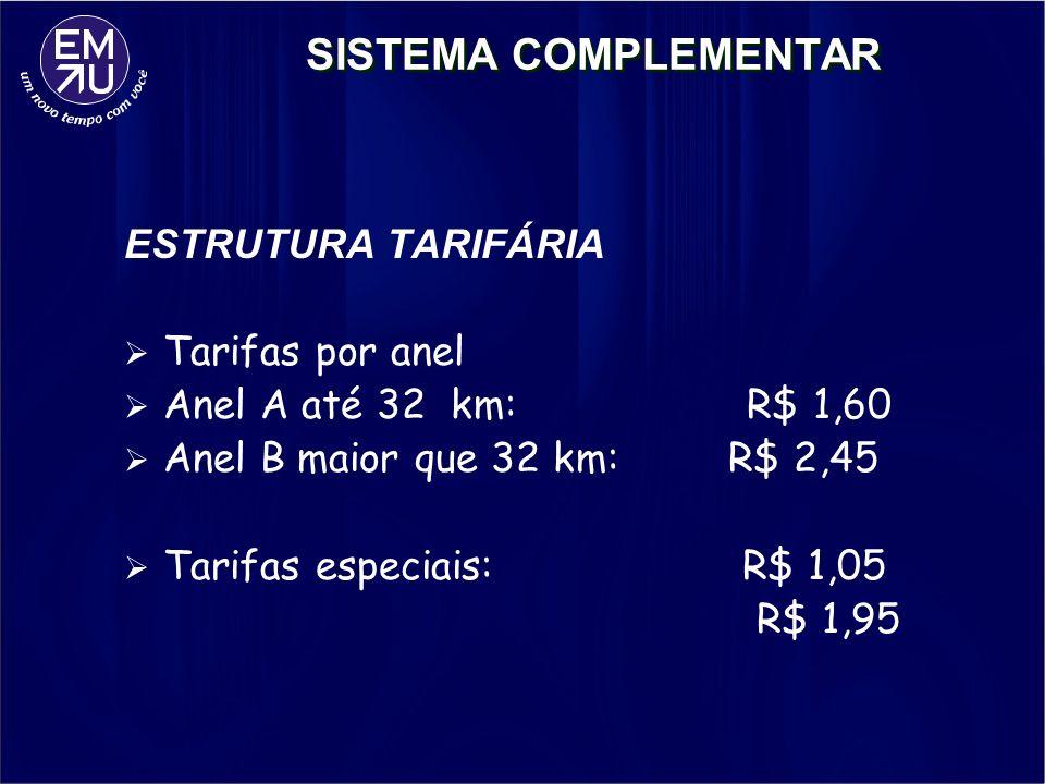 SISTEMA COMPLEMENTAR ESTRUTURA TARIFÁRIA Tarifas por anel Anel A até 32 km: R$ 1,60 Anel B maior que 32 km: R$ 2,45 Tarifas especiais: R$ 1,05 R$ 1,95