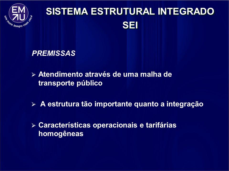 PREMISSAS Atendimento através de uma malha de transporte público A estrutura tão importante quanto a integração Características operacionais e tarifár