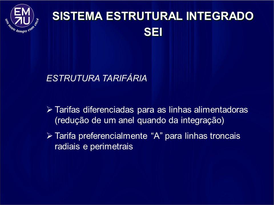 ESTRUTURA TARIFÁRIA Tarifas diferenciadas para as linhas alimentadoras (redução de um anel quando da integração) Tarifa preferencialmente A para linha