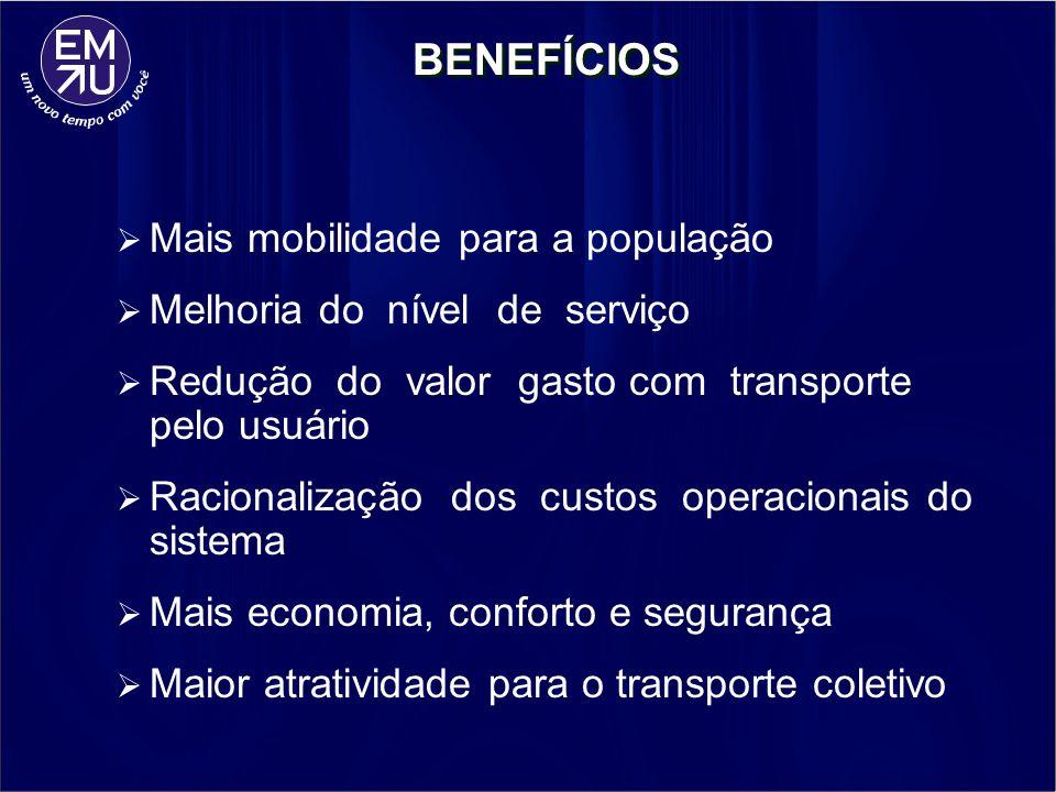 BENEFÍCIOS Mais mobilidade para a população Melhoria do nível de serviço Redução do valor gasto com transporte pelo usuário Racionalização dos custos