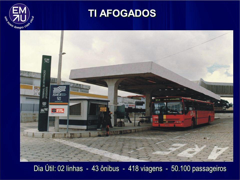TI AFOGADOS Dia Útil: 02 linhas - 43 ônibus - 418 viagens - 50.100 passageiros