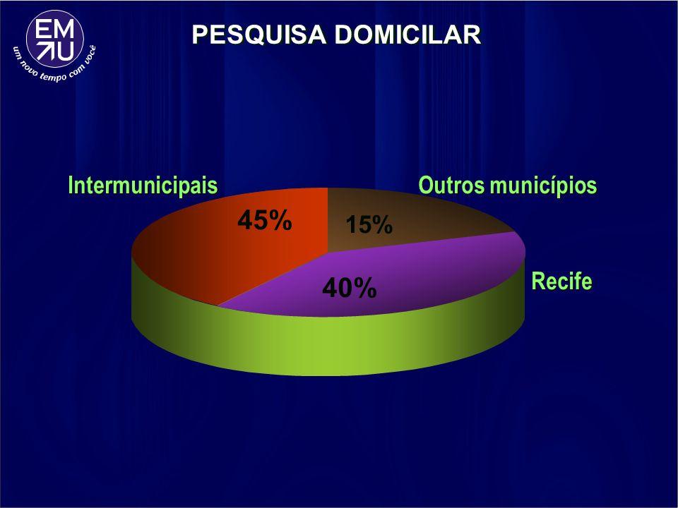 Intermunicipais Outros municípios Recife PESQUISA DOMICILAR 45% 15% 40%