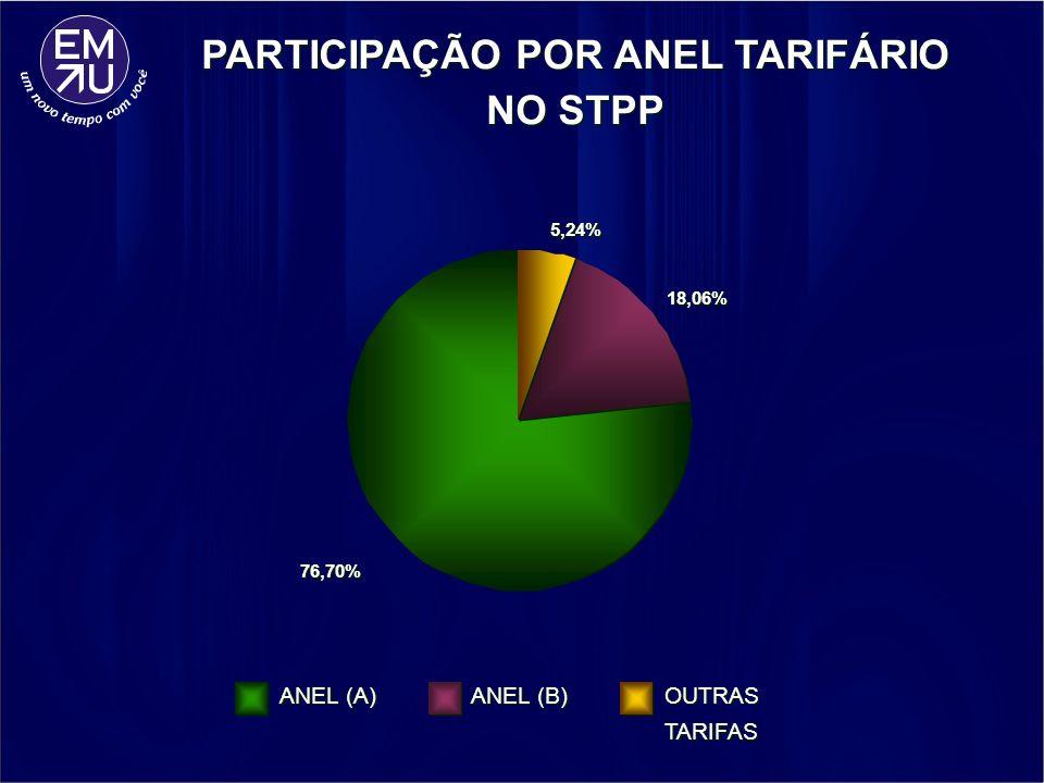 76,70% 18,06% 5,24% ANEL (A) ANEL (B) OUTRAS TARIFAS PARTICIPAÇÃO POR ANEL TARIFÁRIO NO STPP