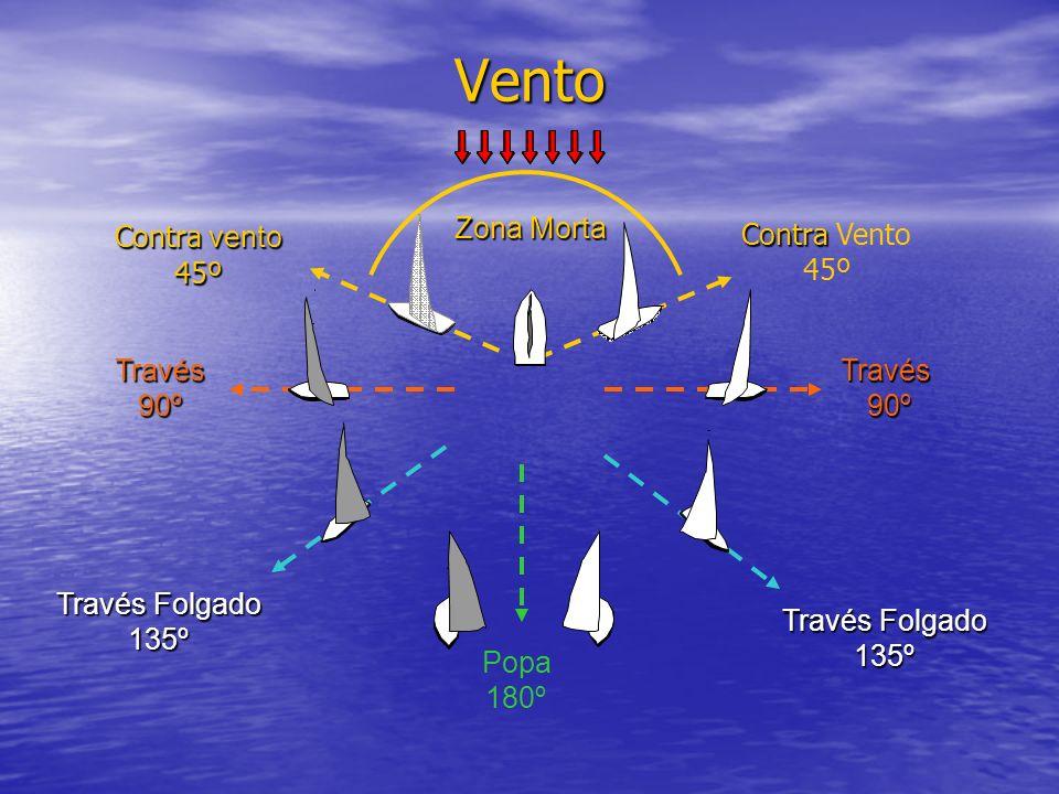Vento Contra vento Contra vento 45º Contra Contra Vento 45º Través 90º Través 90º Través Folgado 135º 135º Popa 180º Zona Morta