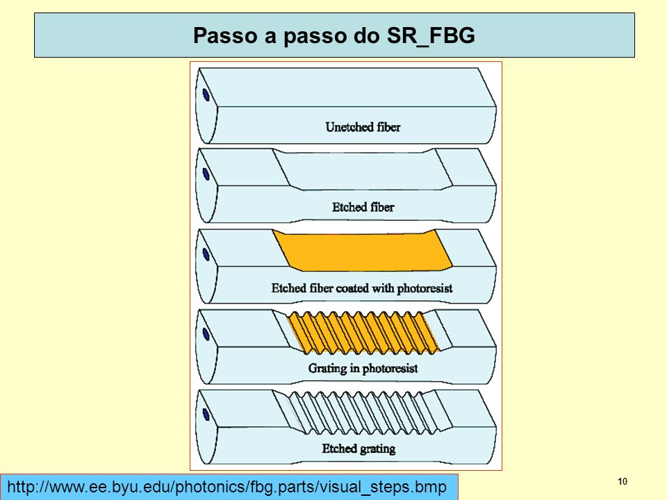 10 Passo a passo do SR_FBG dispoptic 2013 http://www.ee.byu.edu/photonics/fbg.parts/visual_steps.bmp