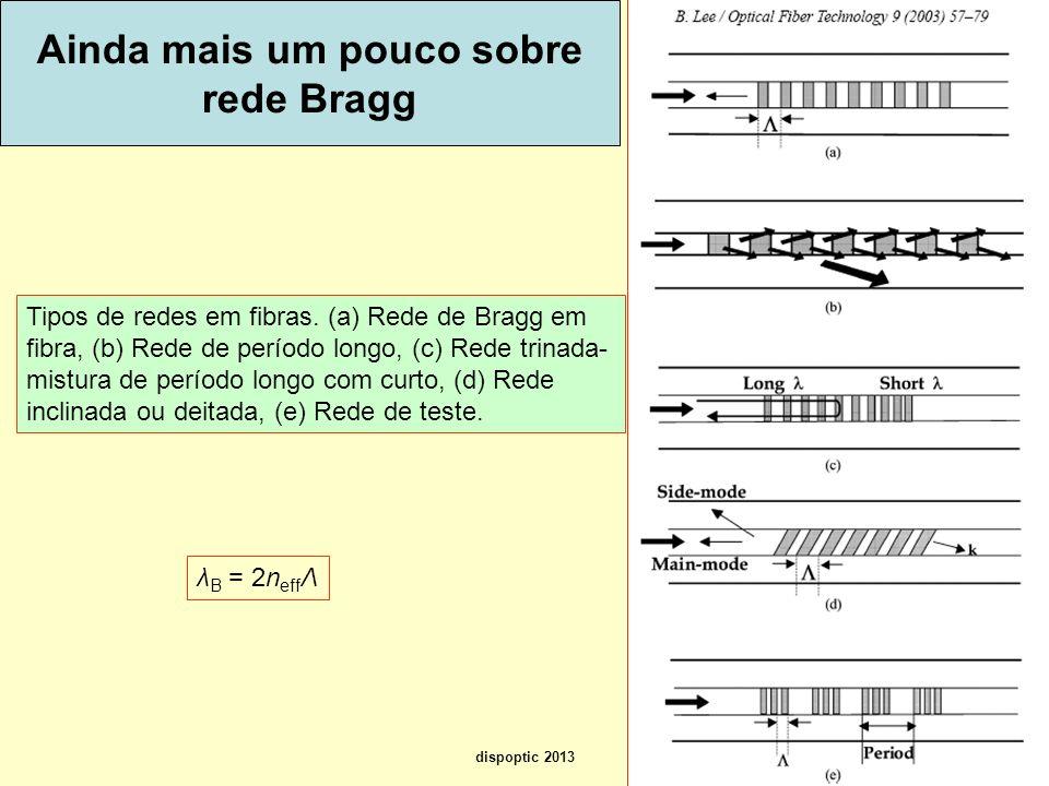 14 Ainda mais um pouco sobre rede Bragg Tipos de redes em fibras. (a) Rede de Bragg em fibra, (b) Rede de período longo, (c) Rede trinada- mistura de