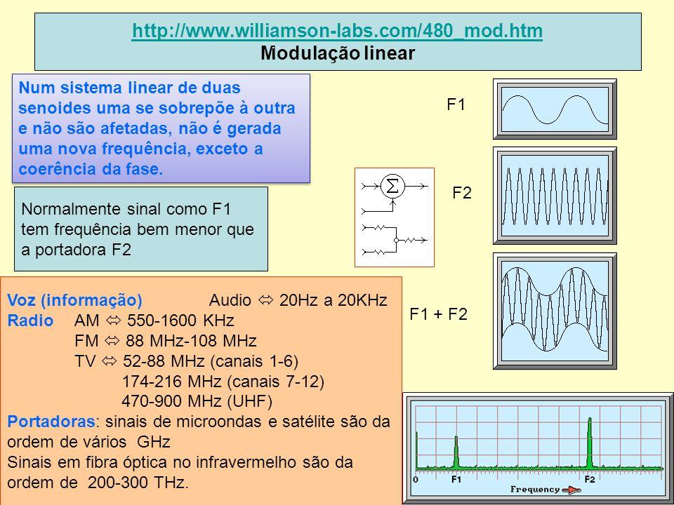 19 http://www.williamson-labs.com/480_mod.htm http://www.williamson-labs.com/480_mod.htm Modulação linear.. F1 F2 F1 + F2 Num sistema linear de duas s