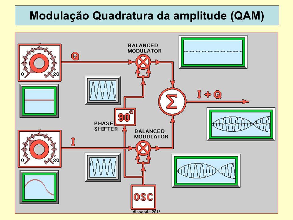 27 Modulação Quadratura da amplitude (QAM) dispoptic 2013