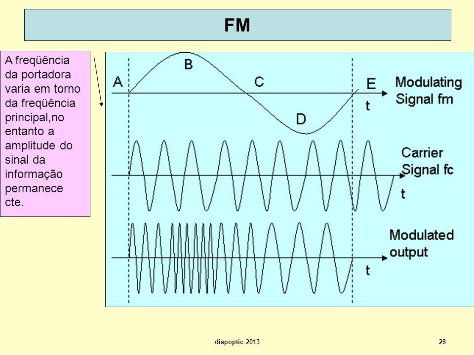 28 FM A freqüência da portadora varia em torno da freqüência principal,no entanto a amplitude do sinal da informação permanece cte. dispoptic 2013