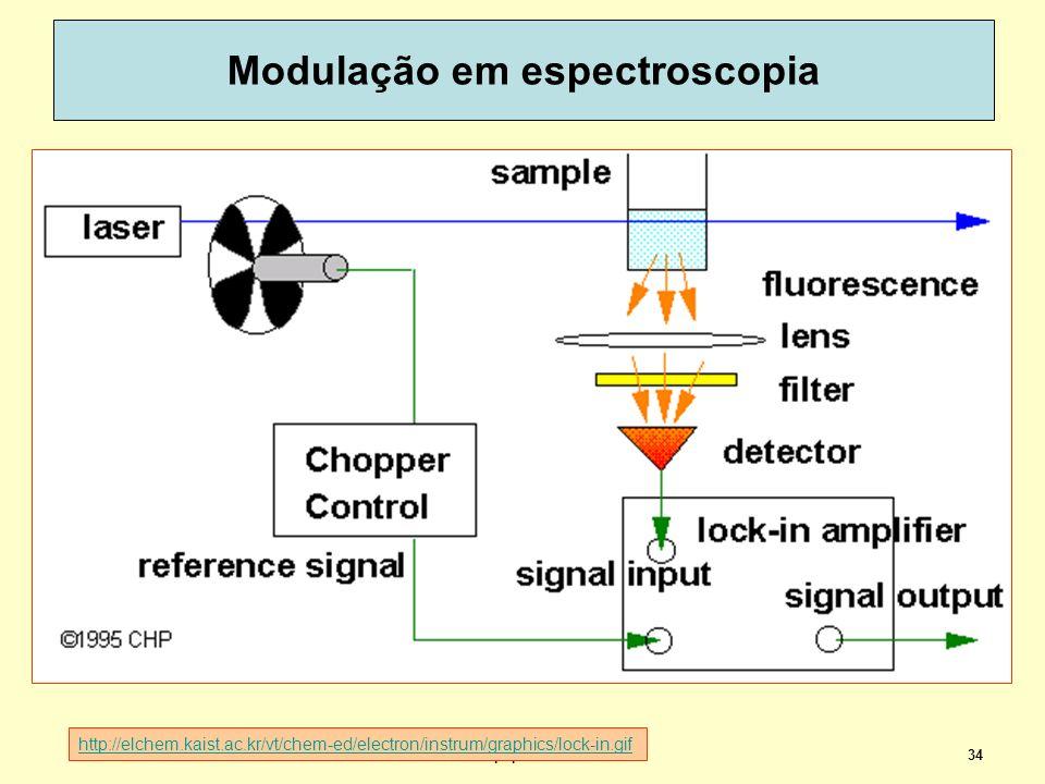 34 Modulação em espectroscopia dispoptic 2013 http://elchem.kaist.ac.kr/vt/chem-ed/electron/instrum/graphics/lock-in.gif