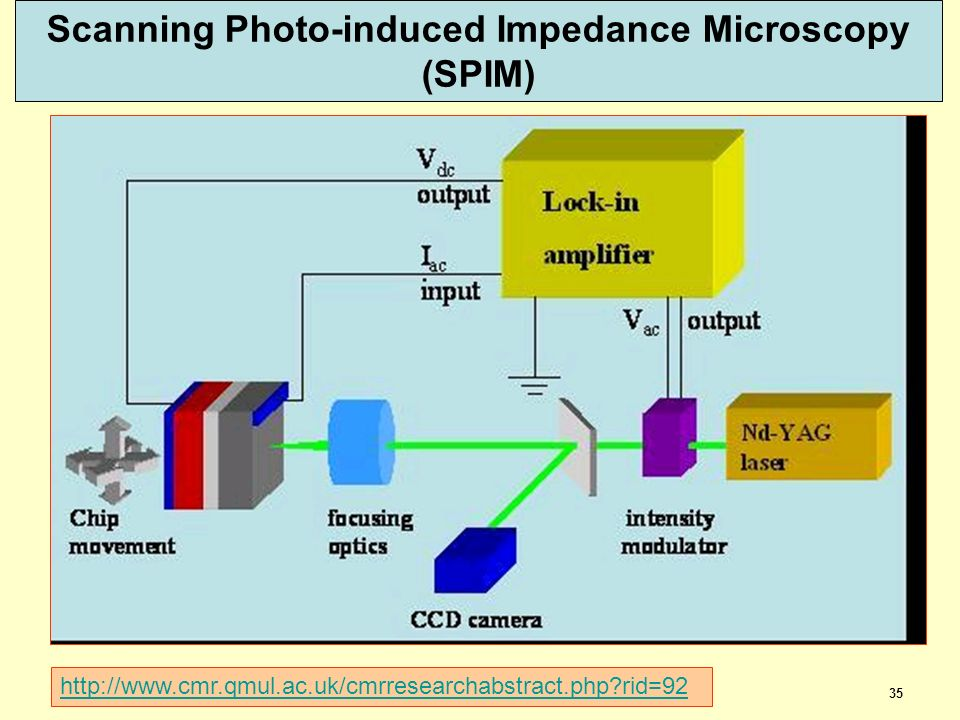 35 Scanning Photo-induced Impedance Microscopy (SPIM) dispoptic 2013 http://www.cmr.qmul.ac.uk/cmrresearchabstract.php?rid=92