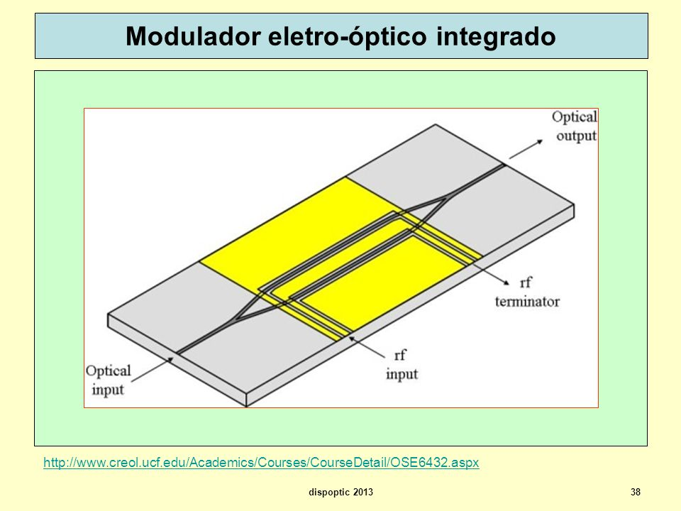 38 Modulador eletro-óptico integrado http://www.creol.ucf.edu/Academics/Courses/CourseDetail/OSE6432.aspx dispoptic 2013
