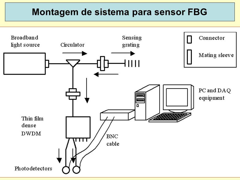 25 Modulação banda lateral única (SSB) Comunicações estratégicas: antes dos satélites e depois dos satélites dispoptic 2013