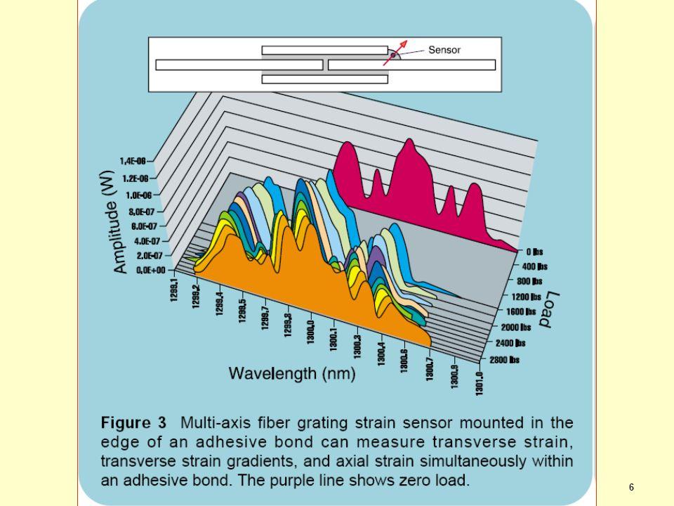 7 Resumo de aplicações de FBGs Deformação axial Deformação transversal Deformação cisalhamento Temperatura Umidade Acústica Vibração Composição química dispoptic 2013