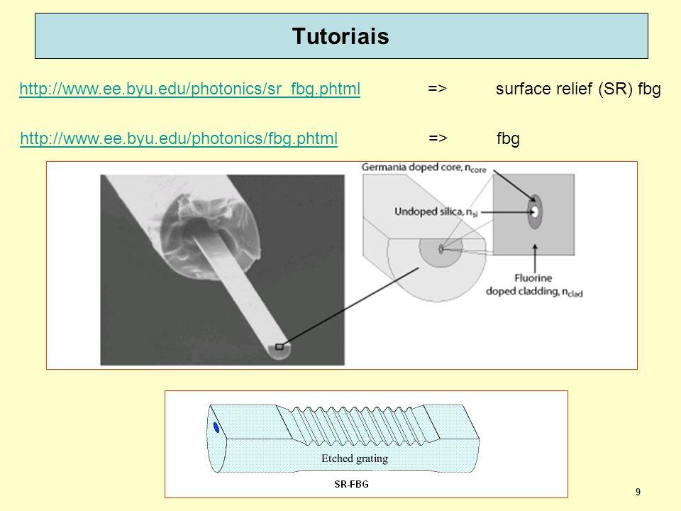 9 Tutoriais http://www.ee.byu.edu/photonics/sr_fbg.phtmlhttp://www.ee.byu.edu/photonics/sr_fbg.phtml => surface relief (SR) fbg http://www.ee.byu.edu/