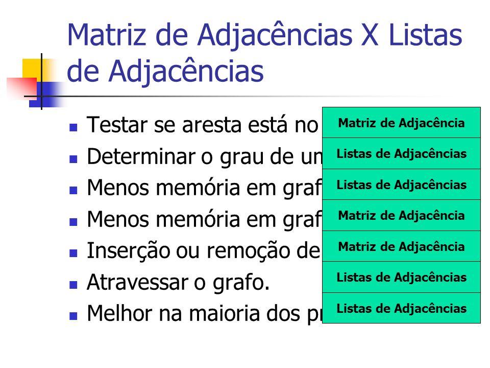 Matriz de Adjacências X Listas de Adjacências Testar se aresta está no grafo. Determinar o grau de um vértice. Menos memória em grafos pequenos. Menos