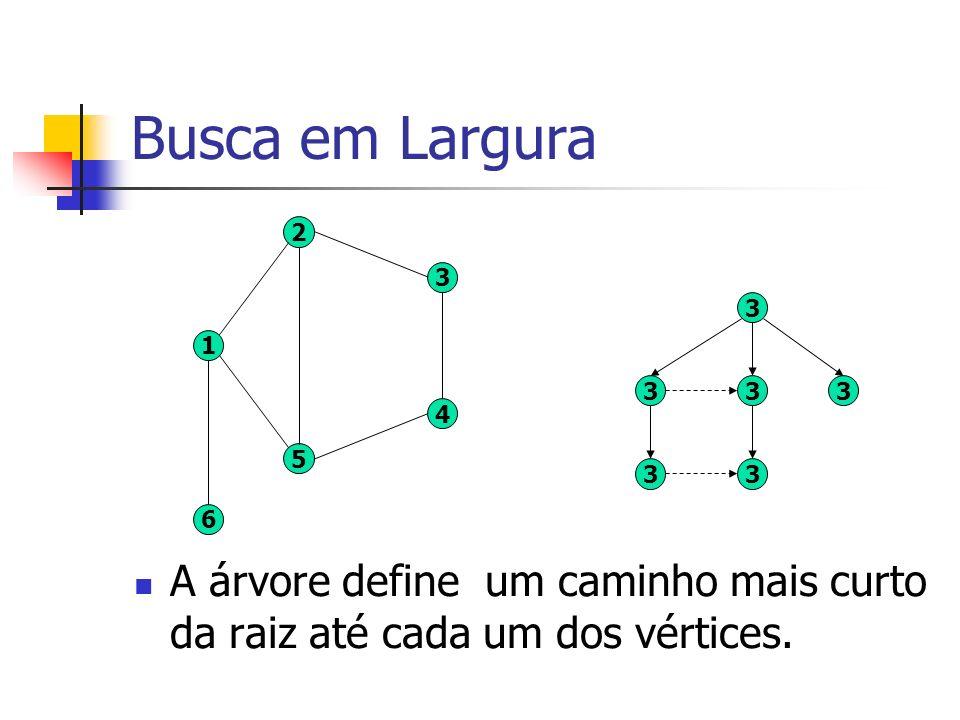 Busca em Largura A árvore define um caminho mais curto da raiz até cada um dos vértices. 3 333 33 3 4 5 2 1 6