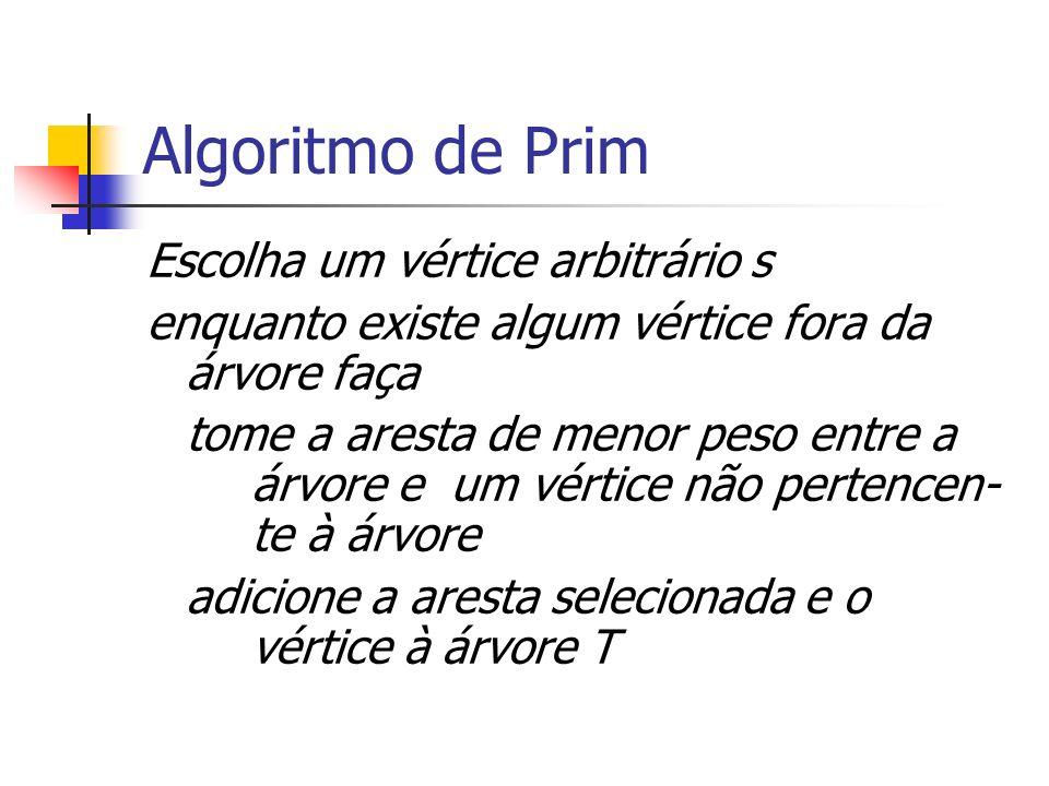 Algoritmo de Prim Escolha um vértice arbitrário s enquanto existe algum vértice fora da árvore faça tome a aresta de menor peso entre a árvore e um vé