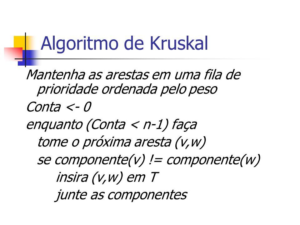 Algoritmo de Kruskal Mantenha as arestas em uma fila de prioridade ordenada pelo peso Conta <- 0 enquanto (Conta < n-1) faça tome o próxima aresta (v,