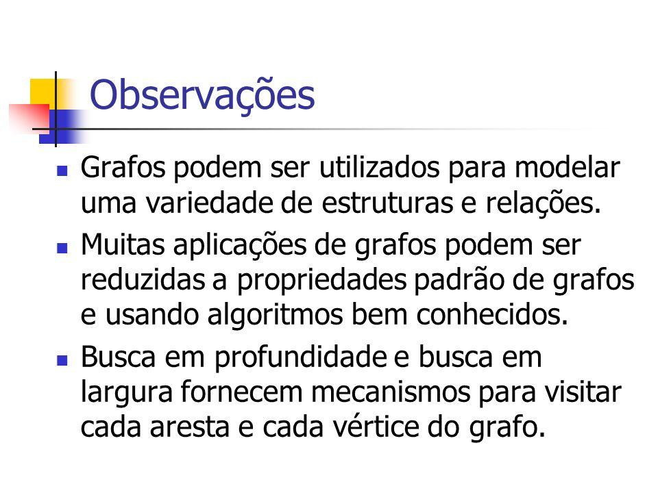 Observações Grafos podem ser utilizados para modelar uma variedade de estruturas e relações. Muitas aplicações de grafos podem ser reduzidas a proprie