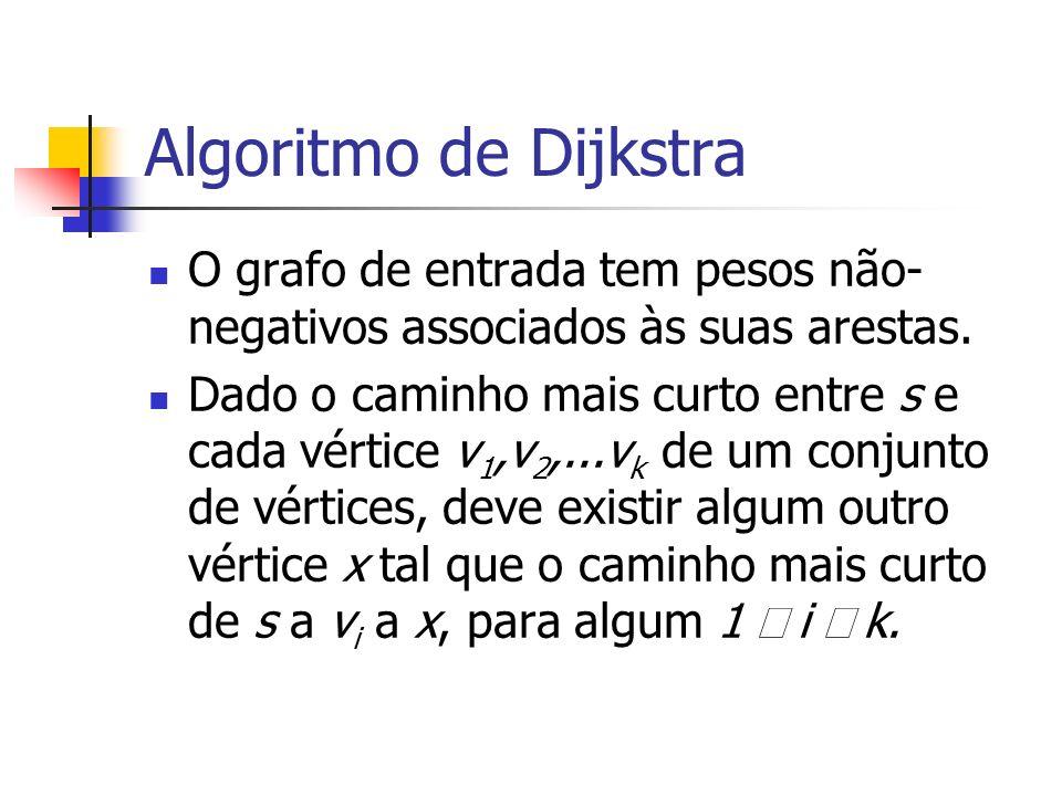 Algoritmo de Dijkstra O grafo de entrada tem pesos não- negativos associados às suas arestas. Dado o caminho mais curto entre s e cada vértice v 1,v 2