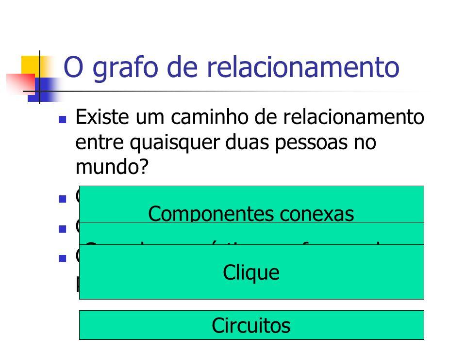 O grafo de relacionamento Existe um caminho de relacionamento entre quaisquer duas pessoas no mundo? Quem tem mais amigos? E menos? Qual o maior cliqu