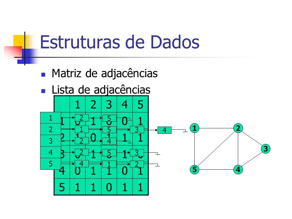 Estruturas de Dados Matriz de adjacências Lista de adjacências 1 54 2 3 12345 101001 210111 301010 401101 511011 1 2 5 2 1 5 3 4 3 2 4 4 2 5 3 5 4 1 2
