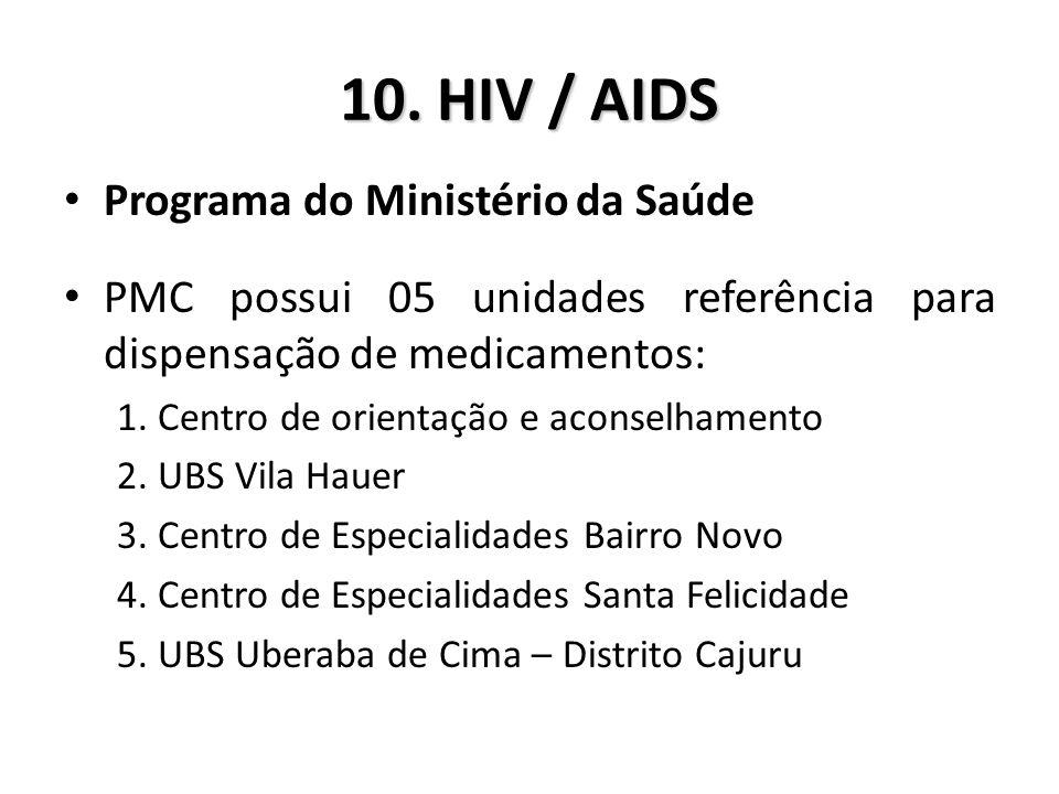 10. HIV / AIDS Programa do Ministério da Saúde PMC possui 05 unidades referência para dispensação de medicamentos: 1. Centro de orientação e aconselha